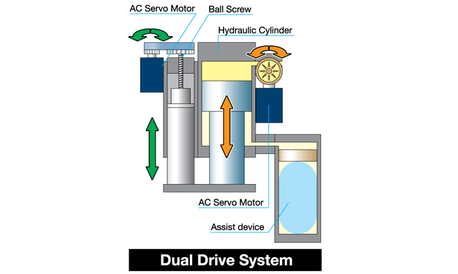 Dual Drive System